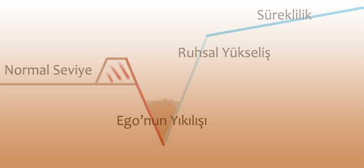 ruhsal yükselişte ego sorunu
